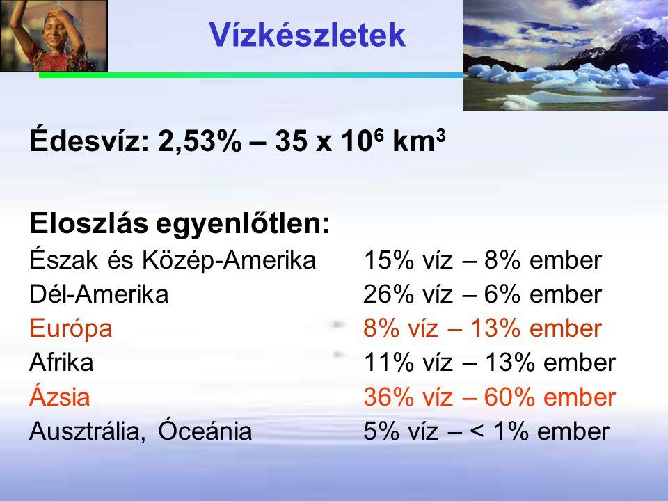 Vízkészletek Édesvíz: 2,53% – 35 x 10 6 km 3 Eloszlás egyenlőtlen: Észak és Közép-Amerika 15% víz – 8% ember Dél-Amerika 26% víz – 6% ember Európa 8%