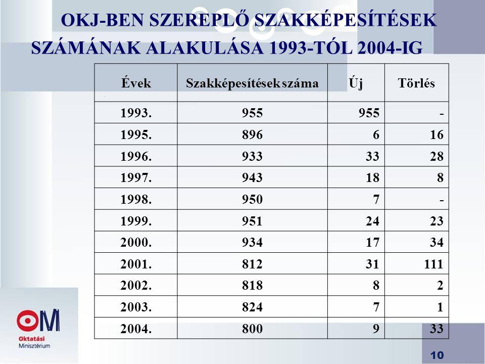 10 OKJ-BEN SZEREPLŐ SZAKKÉPESÍTÉSEK SZÁMÁNAK ALAKULÁSA 1993-TÓL 2004-IG ÉvekSzakképesítések számaÚjTörlés 1993.955 - 1995.896616 1996.9333328 1997.943