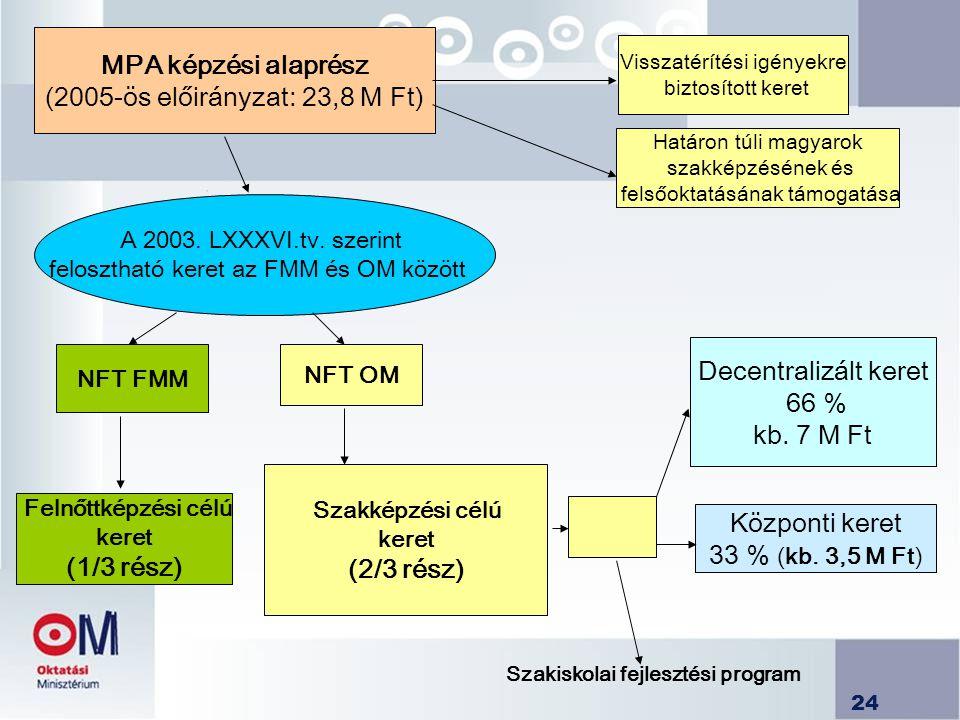 24 MPA képzési alaprész (2005-ös előirányzat: 23,8 M Ft) NFT FMM Visszatérítési igényekre biztosított keret Határon túli magyarok szakképzésének és fe