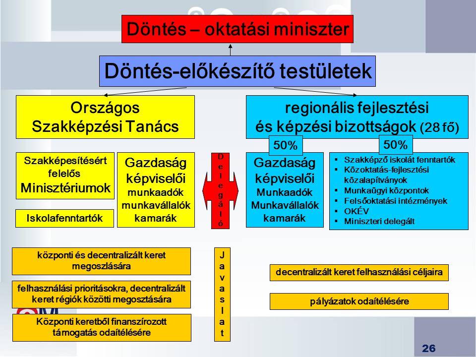 26 Döntés-előkészítő testületek Országos Szakképzési Tanács Szakképesítésért felelős Minisztériumok Gazdaság képviselői munkaadók munkavállalók kamará