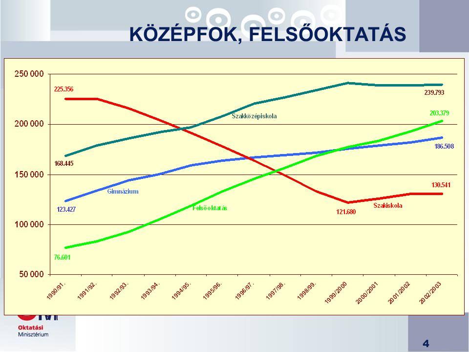 25 Költség- vetés bevételi előirányzat 23,8 milliárd Ft 2005
