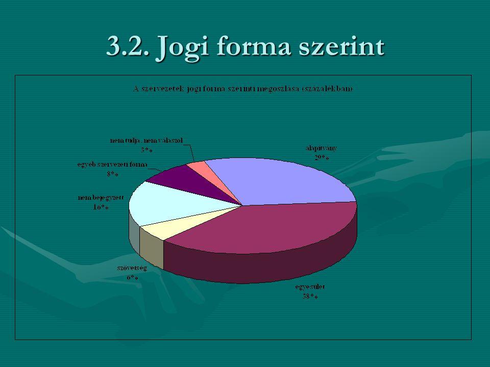 3.2. Jogi forma szerint