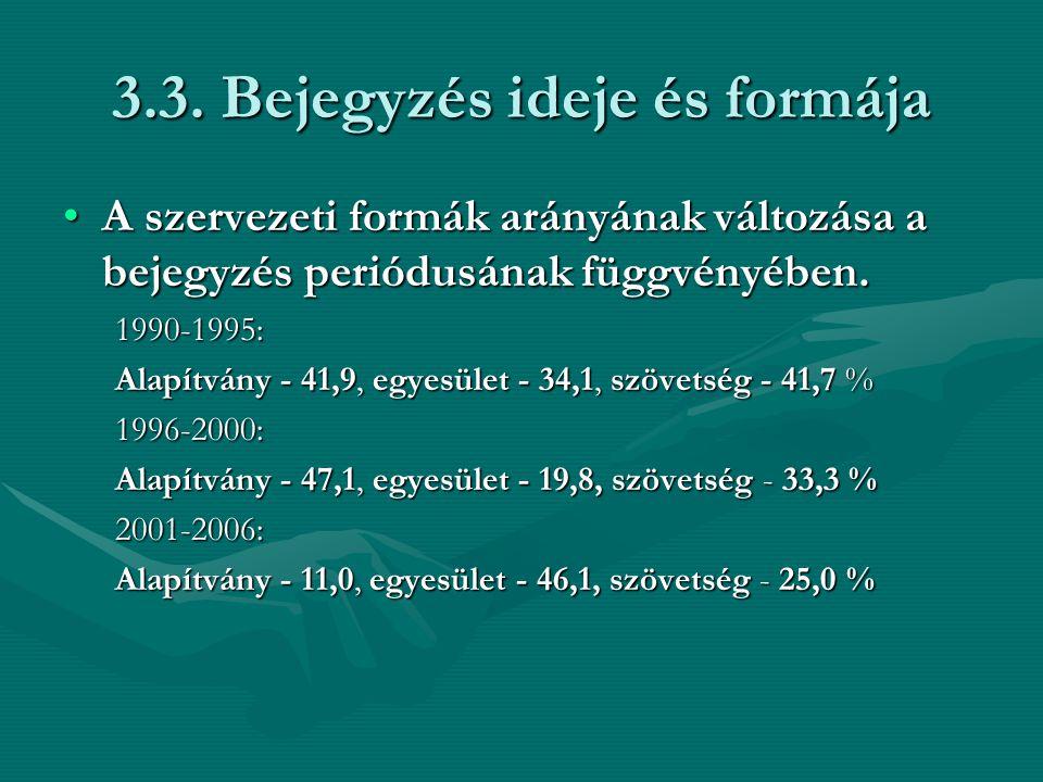 3.3. Bejegyzés ideje és formája A szervezeti formák arányának változása a bejegyzés periódusának függvényében.A szervezeti formák arányának változása