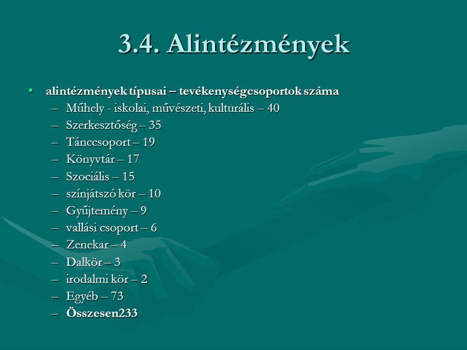 3.4. Alintézmények alintézmények típusai – tevékenységcsoportok számaalintézmények típusai – tevékenységcsoportok száma –Műhely - iskolai, művészeti,