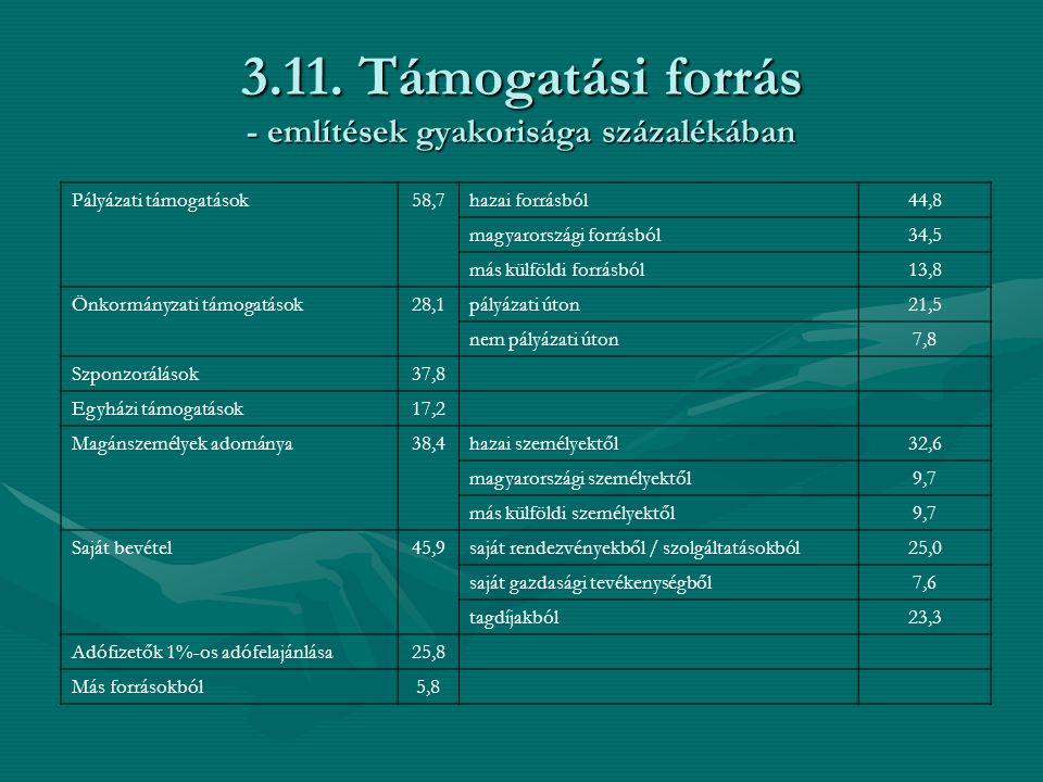 3.11. Támogatási forrás - említések gyakorisága százalékában Pályázati támogatások58,7hazai forrásból44,8 magyarországi forrásból34,5 más külföldi for