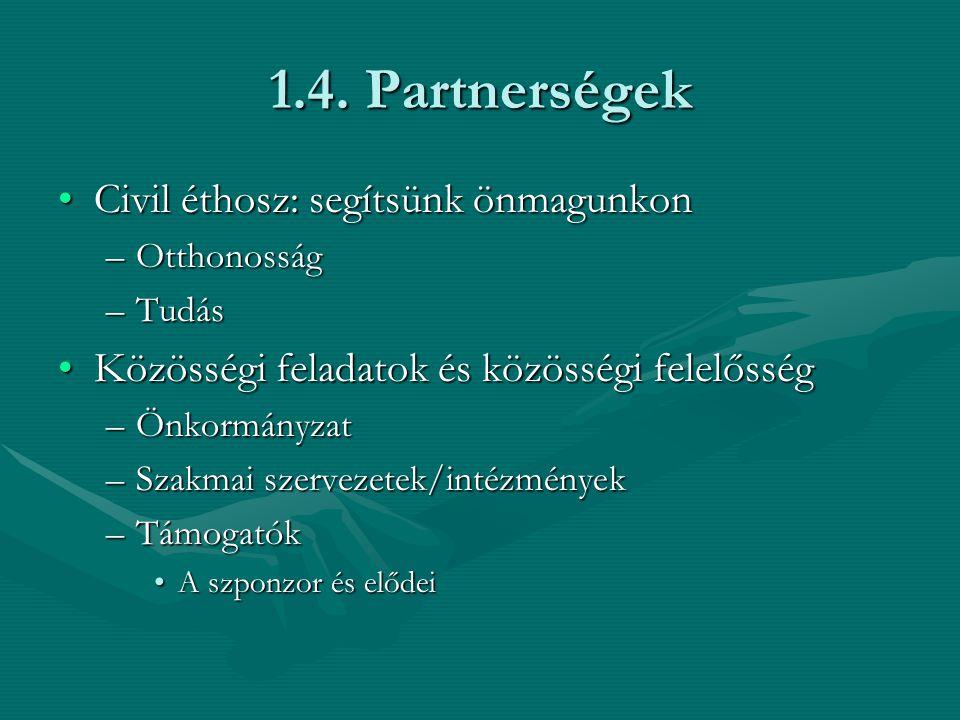 1.4. Partnerségek Civil éthosz: segítsünk önmagunkonCivil éthosz: segítsünk önmagunkon –Otthonosság –Tudás Közösségi feladatok és közösségi felelősség