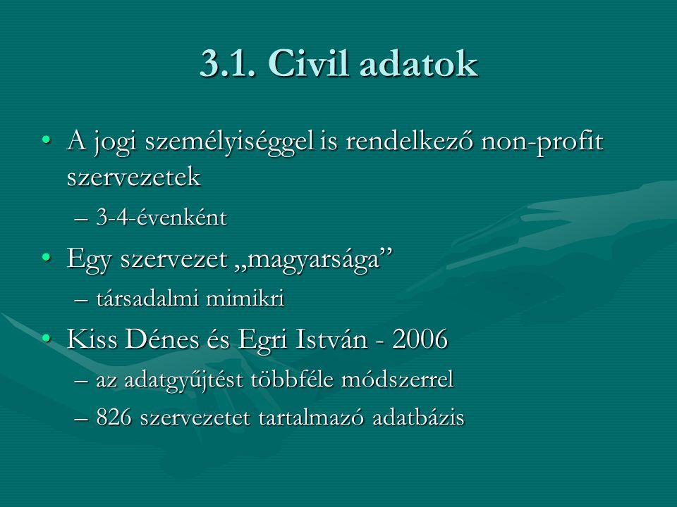 3.1. Civil adatok A jogi személyiséggel is rendelkező non-profit szervezetekA jogi személyiséggel is rendelkező non-profit szervezetek –3-4-évenként E
