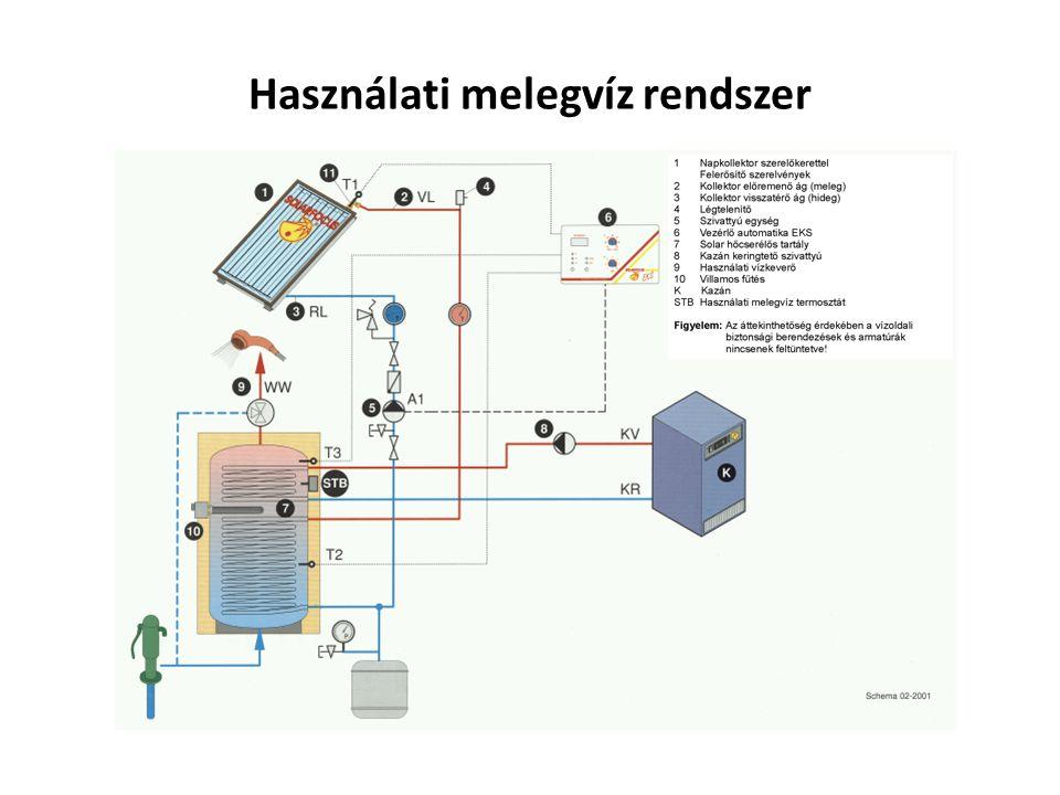 Fűtés rásegítés számítása Szükséges Kollektor db = Fűtendő terület m 2 : 4,8 m 2 1 m2 Absz.