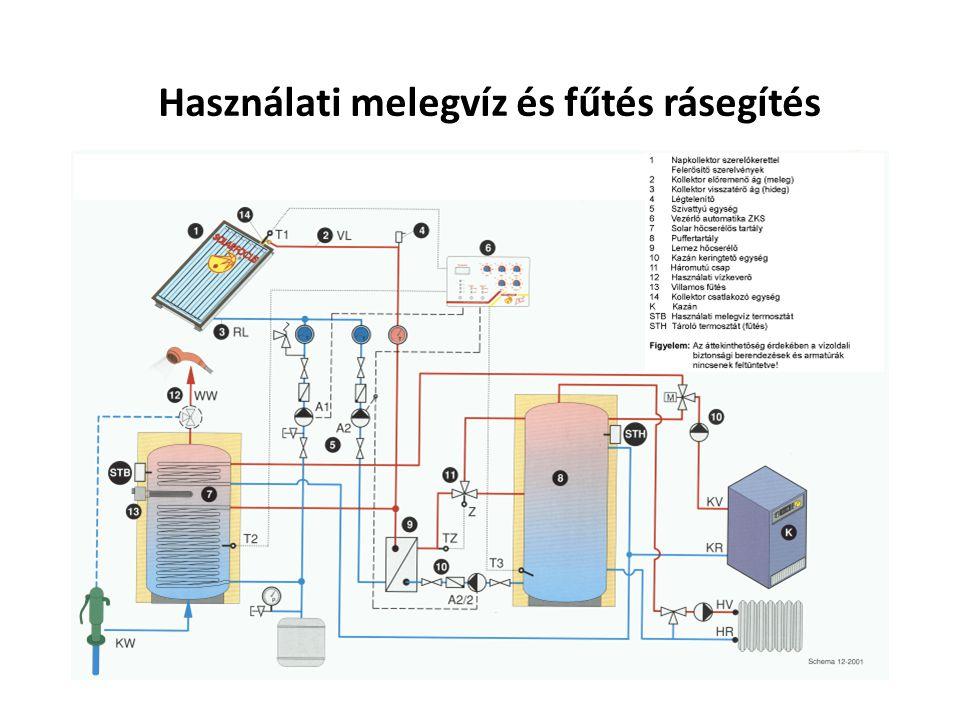 Használati melegvíz és fűtés rásegítés