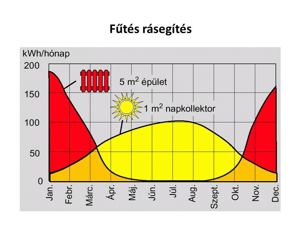 Működési összehasonlítás Vastag hordozófelület / beton / - hosszú felfűtési, és lehűlési idő - nem szabályozható Cső köré koncentrálódót hősugárzás - nem komfortos közérzet (meleg a lábnak) - magas előremenő (fűtő) hőfok - magas energiaigény Vékony hordozófelület / beton / - dinamikusan gyors felfűtési, és lehűlési idő Felületen egyenletesen megoszló alacsony hőmérséklet - magas komfortérzet - magas energia megtakarítás - rendszer kompatibilitás / Solar, hőszivattyú, egyéb…../