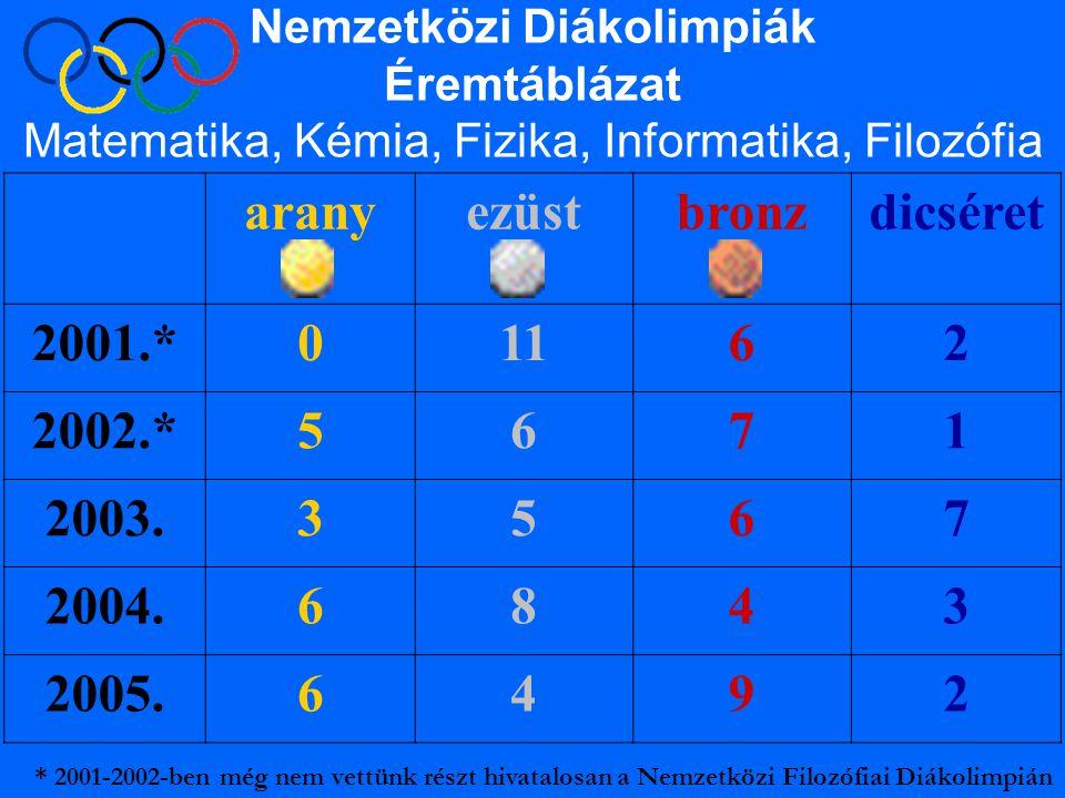 Nemzetközi Diákolimpiák Éremtáblázat Matematika, Kémia, Fizika, Informatika, Filozófia aranyezüstbronzdicséret 2001.*01162 2002.*5671 2003.3567 2004.6