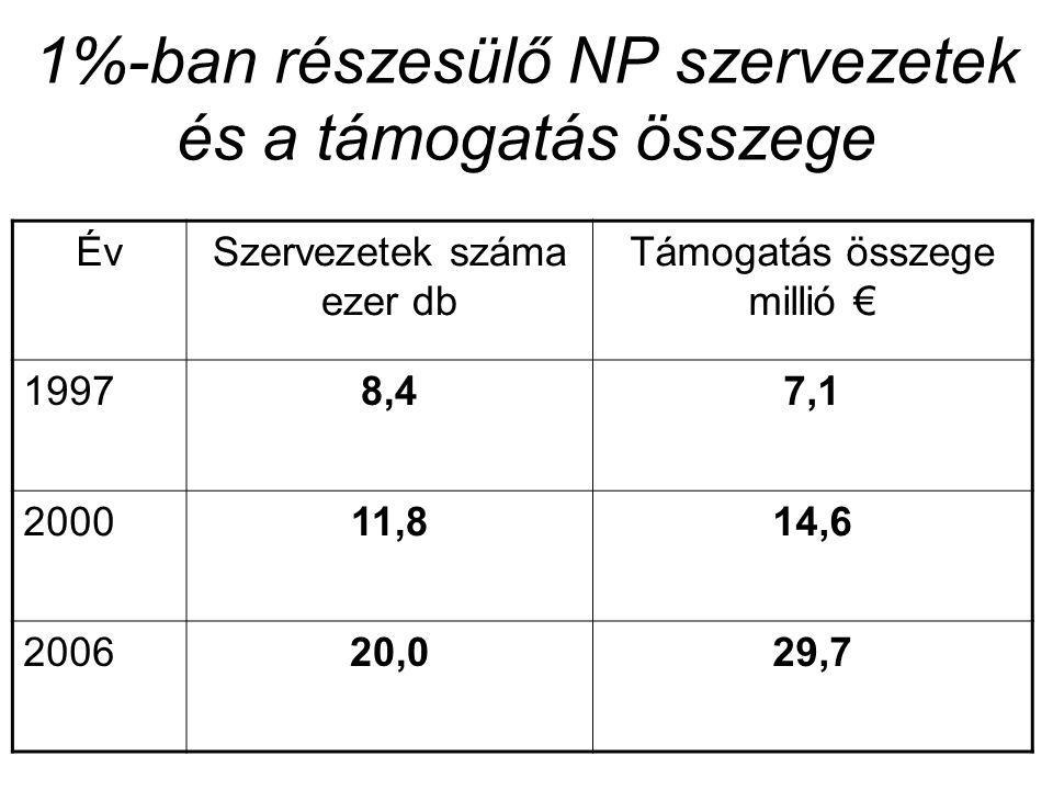 1%-ban részesülő NP szervezetek és a támogatás összege ÉvSzervezetek száma ezer db Támogatás összege millió € 19978,47,1 200011,814,6 200620,029,7