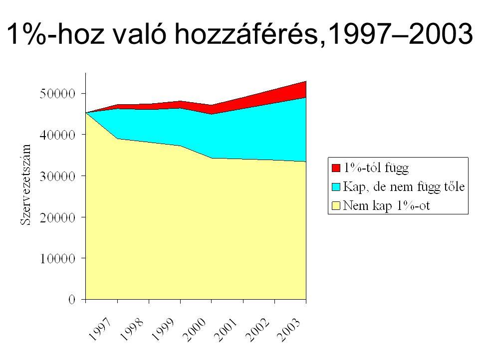 1%-hoz való hozzáférés,1997–2003