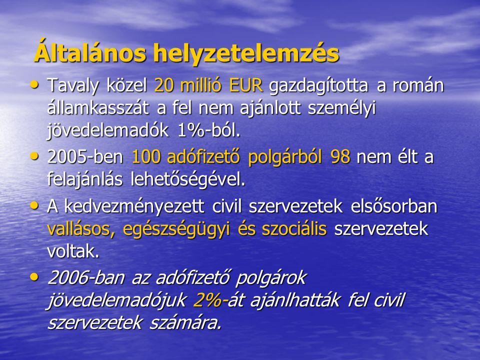 Általános helyzetelemzés Tavaly közel 20 millió EUR gazdagította a román államkasszát a fel nem ajánlott személyi jövedelemadók 1%-ból.