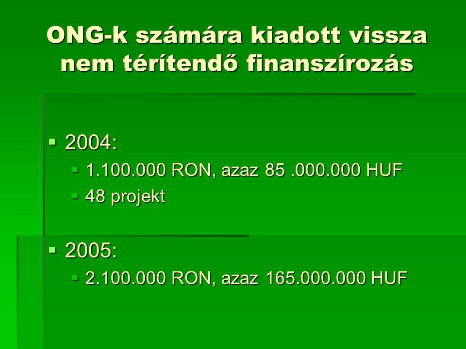 ONG-k számára kiadott vissza nem térítendő finanszírozás  2004:  1.100.000 RON, azaz 85.000.000 HUF  48 projekt  2005:  2.100.000 RON, azaz 165.000.000 HUF