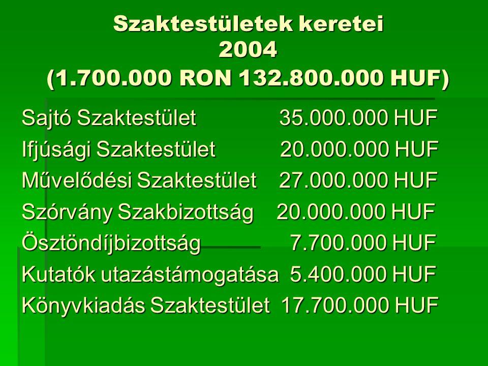 Szaktestületek keretei 2004 (1.700.000 RON 132.800.000 HUF) Sajtó Szaktestület 35.000.000 HUF Ifjúsági Szaktestület 20.000.000 HUF Művelődési Szaktestület 27.000.000 HUF Szórvány Szakbizottság 20.000.000 HUF Ösztöndíjbizottság 7.700.000 HUF Kutatók utazástámogatása 5.400.000 HUF Könyvkiadás Szaktestület 17.700.000 HUF