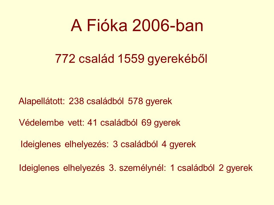 772 család 1559 gyerekéből A Fióka 2006-ban Alapellátott: 238 családból 578 gyerek Védelembe vett: 41 családból 69 gyerek Ideiglenes elhelyezés: 3 csa