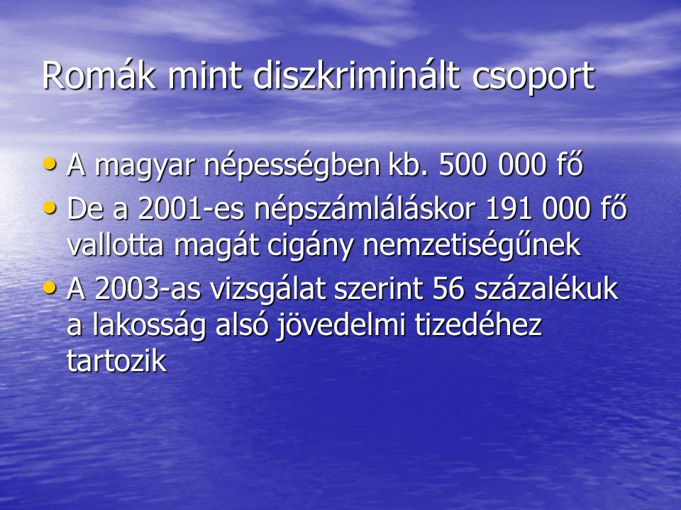 Romák mint diszkriminált csoport A magyar népességben kb. 500 000 fő A magyar népességben kb. 500 000 fő De a 2001-es népszámláláskor 191 000 fő vallo