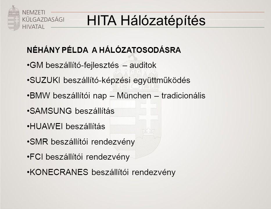 HITA Hálózatépítés NÉHÁNY PÉLDA A HÁLÓZATOSODÁSRA GM beszállító-fejlesztés – auditok SUZUKI beszállító-képzési együttműködés BMW beszállítói nap – Mün