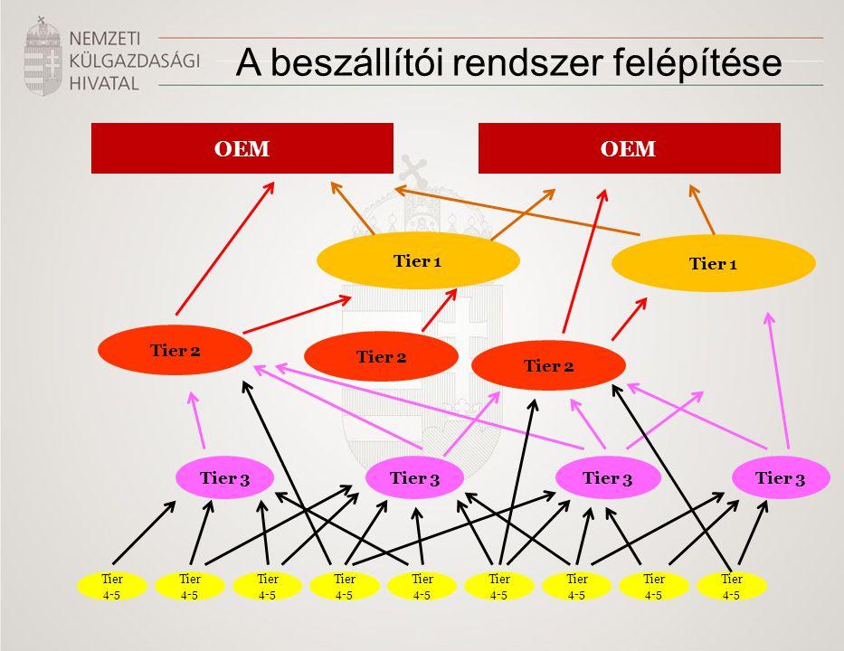 PwC 9 november 2011 A beszállítói rendszer felépítése OEM Tier 1 Tier 2 Tier 3 Tier 4-5 Tier 2