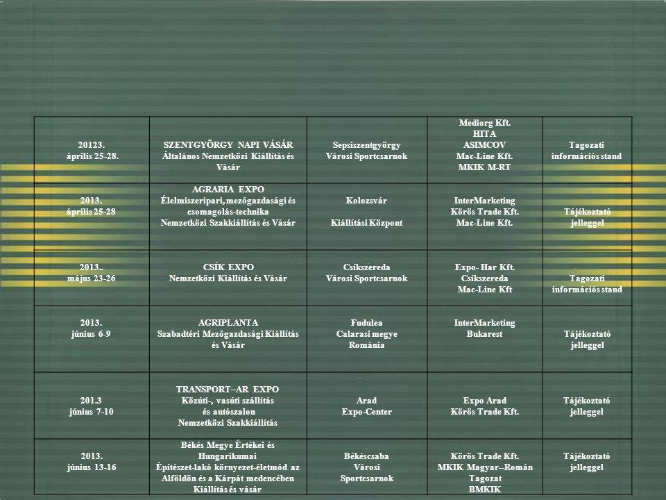 20123. április 25-28. SZENTGYÖRGY NAPI VÁSÁR Általános Nemzetközi Kiállítás és Vásár Sepsiszentgyörgy Városi Sportcsarnok Mediorg Kft. HITA ASIMCOV Ma