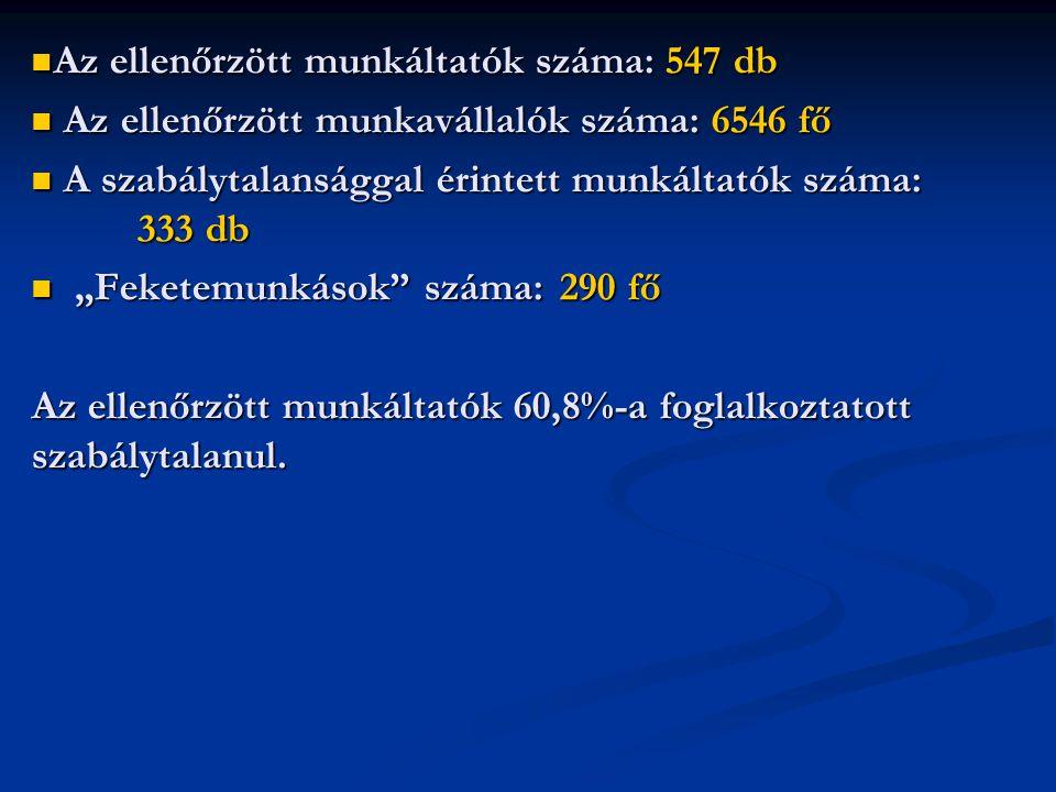 Bejelentések Felügyelőségünkre érkező közérdekű- illetve panaszbejelentések száma 2012.