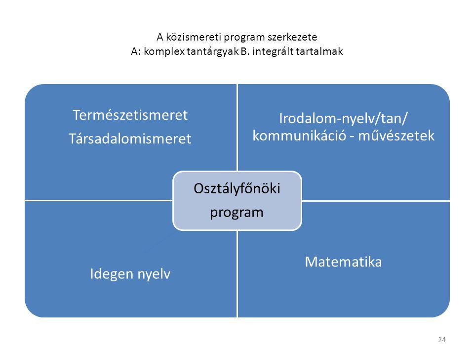 A közismereti program szerkezete A: komplex tantárgyak B.