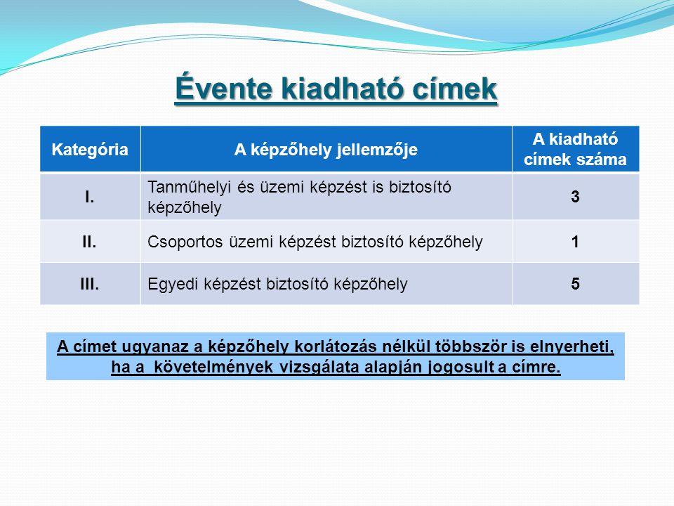 Szakmai szakértő, vizsgabizottsági tag, vizsgaelnök pályázati felhívás Kamarai szakképzési szakértői névjegyzékbe történő tagság felvételére/meghosszabbítására az alábbi területeken: Szakmai Vizsgabizottság Területi Vizsgabizottsági Tag Névjegyzékbe történő felvételére/meghosszabbítására Gyakorlati oktatás képzési helyszíneinek ellenőri névjegyzékbe történő felvételére/meghosszabbítására.
