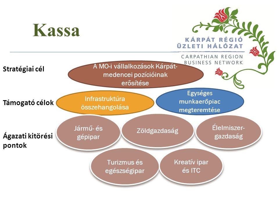Stratégiai cél Támogató célok Ágazati kitörési pontok A MO-i vállalkozások Kárpát- medencei pozícióinak erősítése Infrastruktúra összehangolása Egységes munkaerőpiac megteremtése Jármű- és gépipar Zöldgazdaság Élelmiszer- gazdaság Turizmus és egészségipar Kreatív ipar és ITC