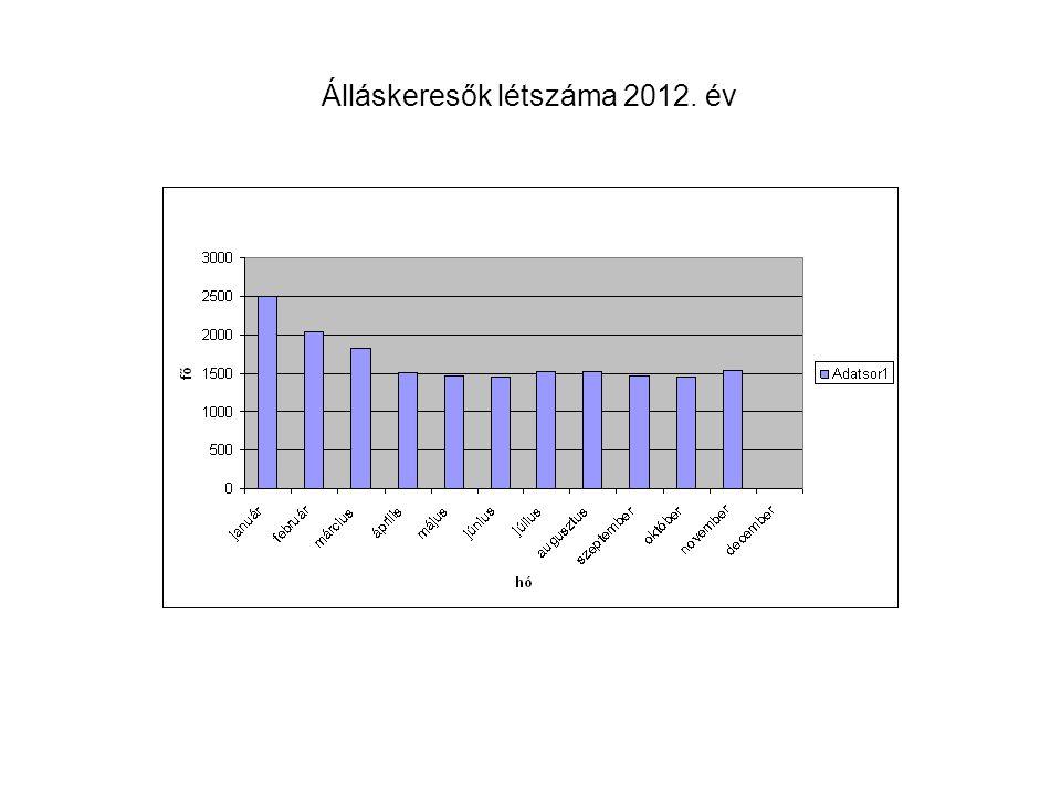 Álláskeresők létszáma 2012. év