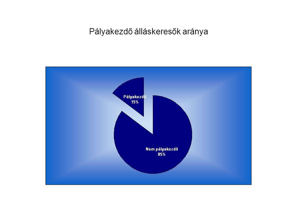 Pályakezdő álláskeresők aránya