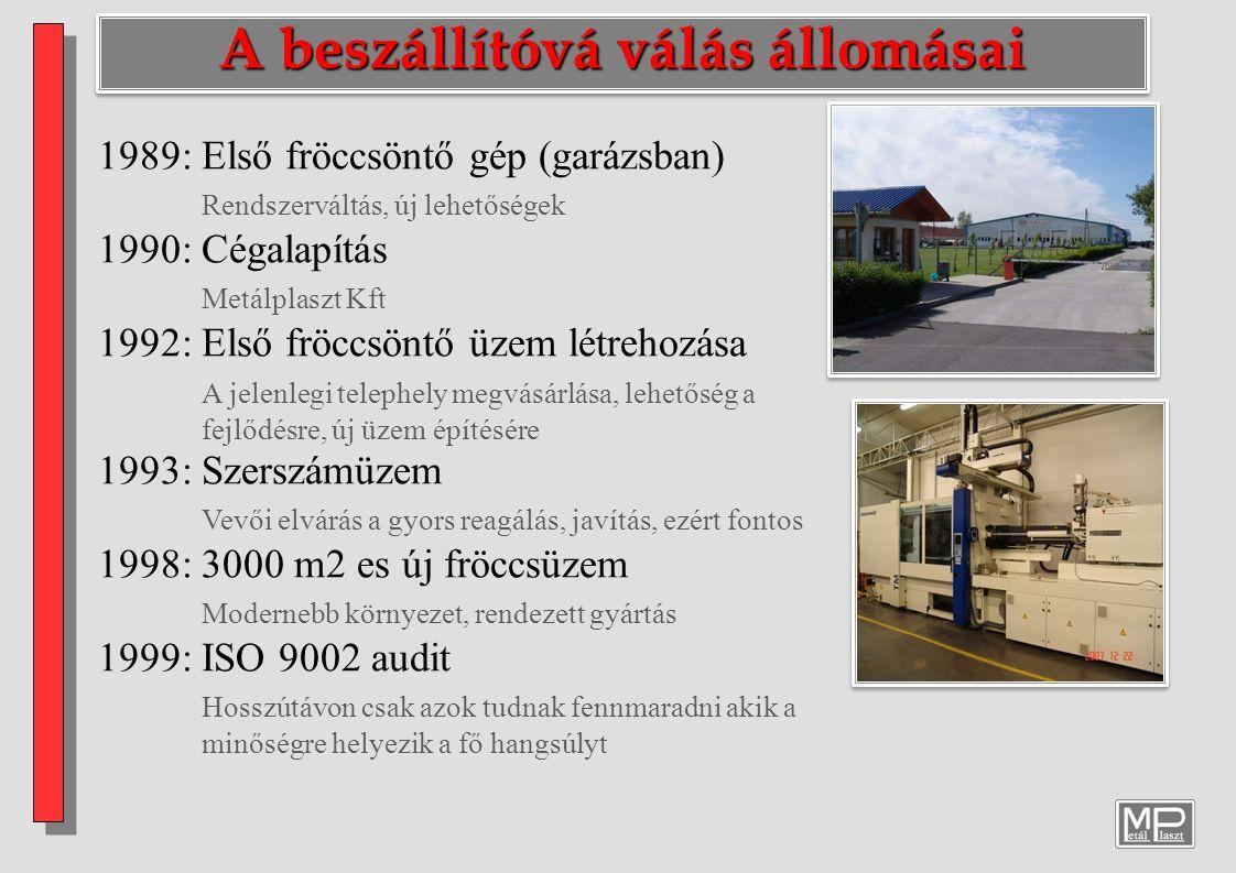 A beszállítóvá válás állomásai 2001: 3000 m2 es logisztikai központ JIT megbízhatóan csak raktárkészletről 2002: Gépek modernizációjának kezdete Minőségi gépekkel minőségi terméket 2003: ISO 9001 and ISO 14001 audit Figyelem a minőség mellett a környezetvédelemre is 2007: 3D mérőlabor, Autóipari vevők Hangsúly a preciziós gyártáson 2008: Festőüzem(Venjakob) komplexitás bővítése 2008: ISO/TS 16949 audit A minőségbiztosítás egy új szintje, Electrolux 2012 ben már e szerint auditálja a beszállítóit 2010: Új fröccsöntő üzem 8.000 m 2 (Lean) EMS szemlélet a gyártásban, Költséghatékonyság növelése