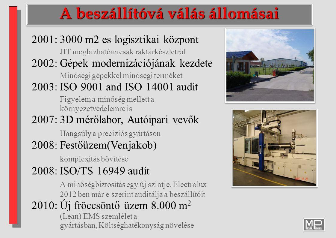 A beszállítóvá válás állomásai 2001: 3000 m2 es logisztikai központ JIT megbízhatóan csak raktárkészletről 2002: Gépek modernizációjának kezdete Minős