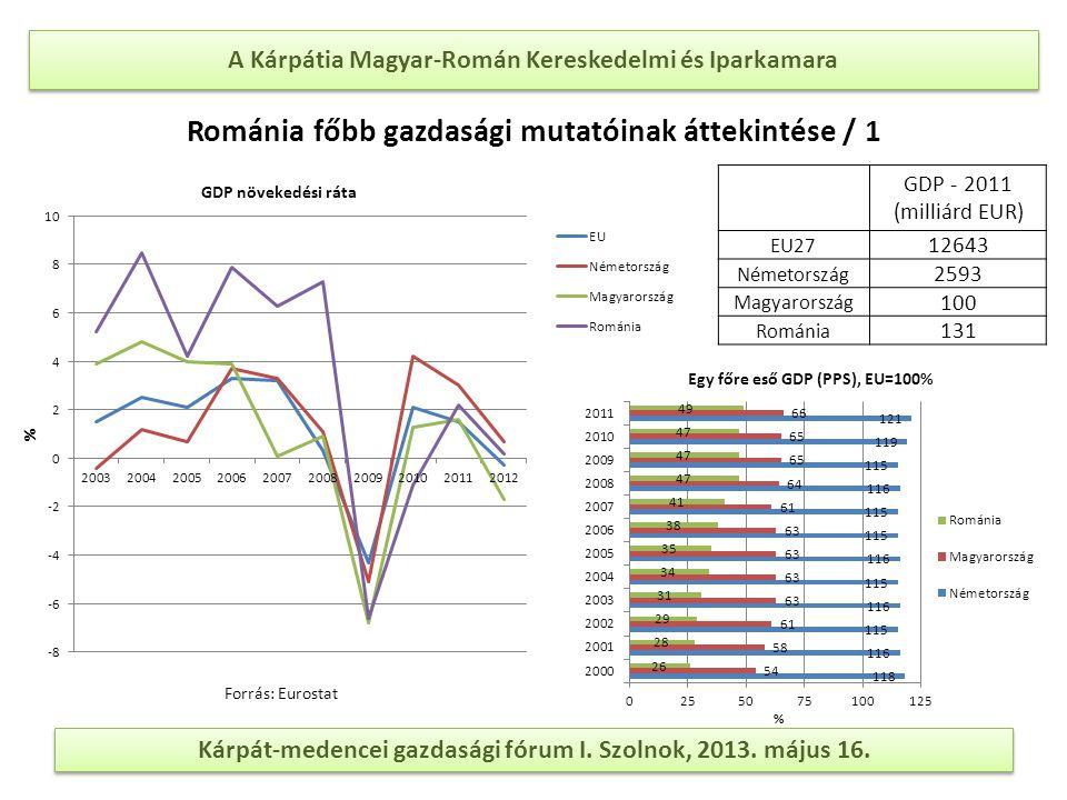 A Kárpátia Magyar-Román Kereskedelmi és Iparkamara Kárpát-medencei gazdasági fórum I. Szolnok, 2013. május 16. Forrás: Eurostat Románia főbb gazdasági