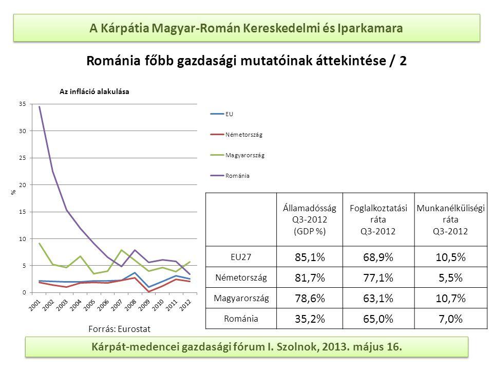 A Kárpátia Magyar-Román Kereskedelmi és Iparkamara Kárpát-medencei gazdasági fórum I. Szolnok, 2013. május 16. Államadósság Q3-2012 (GDP %) Foglalkozt
