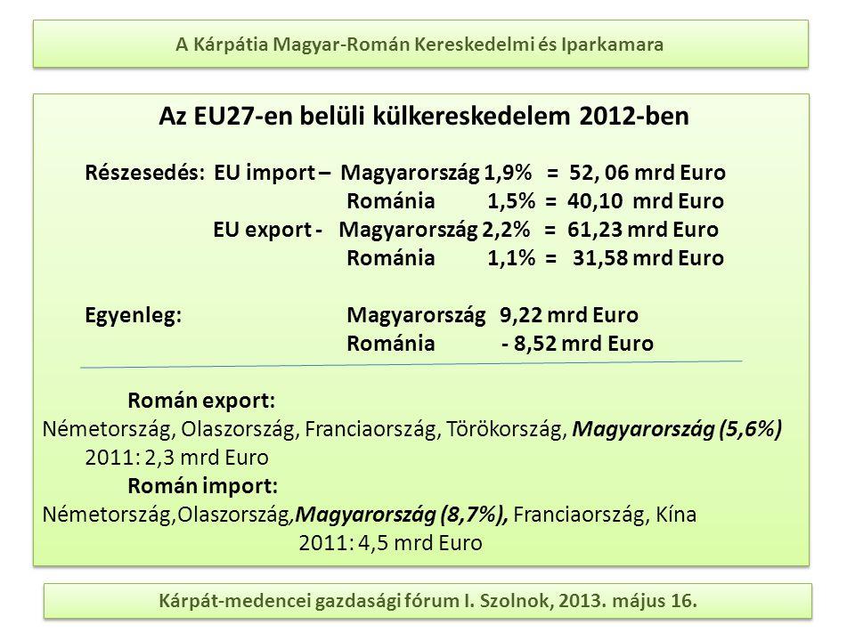 A Kárpátia Magyar-Román Kereskedelmi és Iparkamara Kárpát-medencei gazdasági fórum I. Szolnok, 2013. május 16. Az EU27-en belüli külkereskedelem 2012-