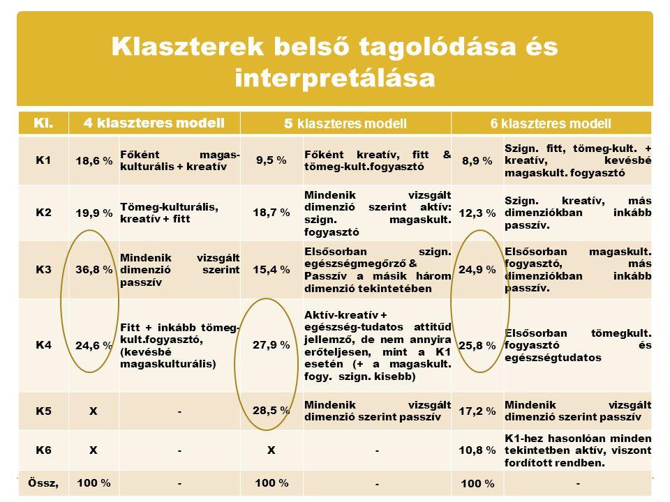 Klaszterek belső tagolódása és interpretálása 23 Kl.4 klaszteres modell5 klaszteres modell 6 klaszteres modell K1K1 18,6 % Főként magas- kulturális + kreatív 9,5 % Főként kreatív, fitt & tömeg-kult.fogyasztó 8,9 % Szign.