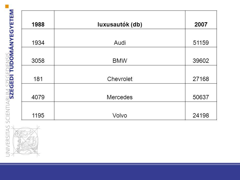 1988luxusautók (db)2007 1934Audi51159 3058BMW39602 181Chevrolet27168 4079Mercedes50637 1195Volvo24198