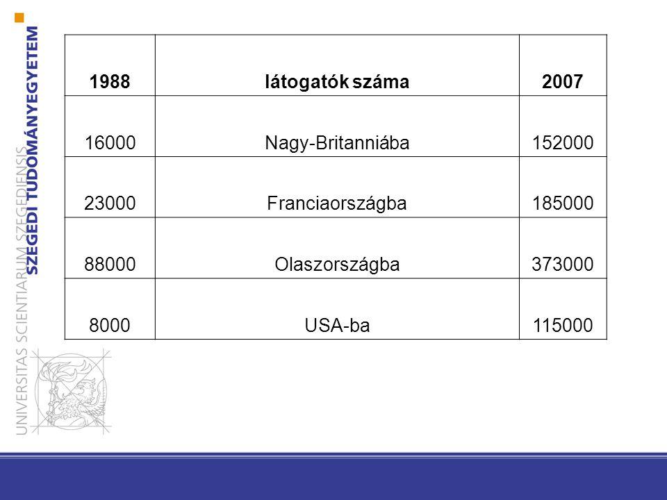 1988látogatók száma2007 16000Nagy-Britanniába152000 23000Franciaországba185000 88000Olaszországba373000 8000USA-ba115000