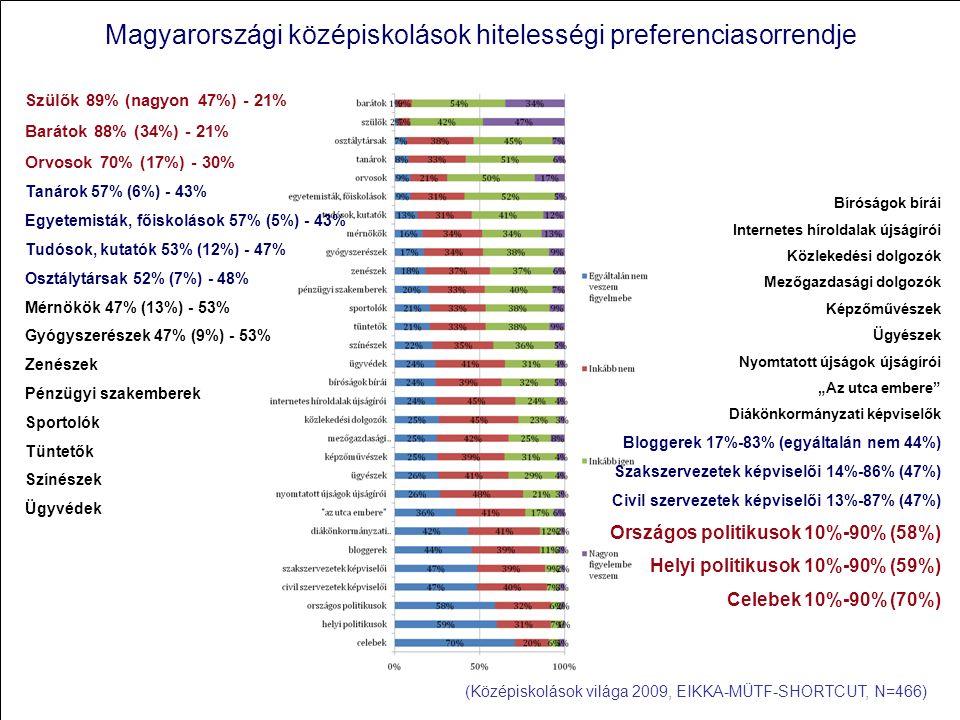 """Magyarországi középiskolások hitelességi preferenciasorrendje (Középiskolások világa 2009, EIKKA-MÜTF-SHORTCUT, N=466) Szülők 89% (nagyon 47%) - 21% Barátok 88% (34%) - 21% Orvosok 70% (17%) - 30% Tanárok 57% (6%) - 43% Egyetemisták, főiskolások 57% (5%) - 43% Tudósok, kutatók 53% (12%) - 47% Osztálytársak 52% (7%) - 48% Mérnökök 47% (13%) - 53% Gyógyszerészek 47% (9%) - 53% Zenészek Pénzügyi szakemberek Sportolók Tüntetők Színészek Ügyvédek Bíróságok bírái Internetes híroldalak újságírói Közlekedési dolgozók Mezőgazdasági dolgozók Képzőművészek Ügyészek Nyomtatott újságok újságírói """"Az utca embere Diákönkormányzati képviselők Bloggerek 17%-83% (egyáltalán nem 44%) Szakszervezetek képviselői 14%-86% (47%) Civil szervezetek képviselői 13%-87% (47%) Országos politikusok 10%-90% (58%) Helyi politikusok 10%-90% (59%) Celebek 10%-90% (70%)"""