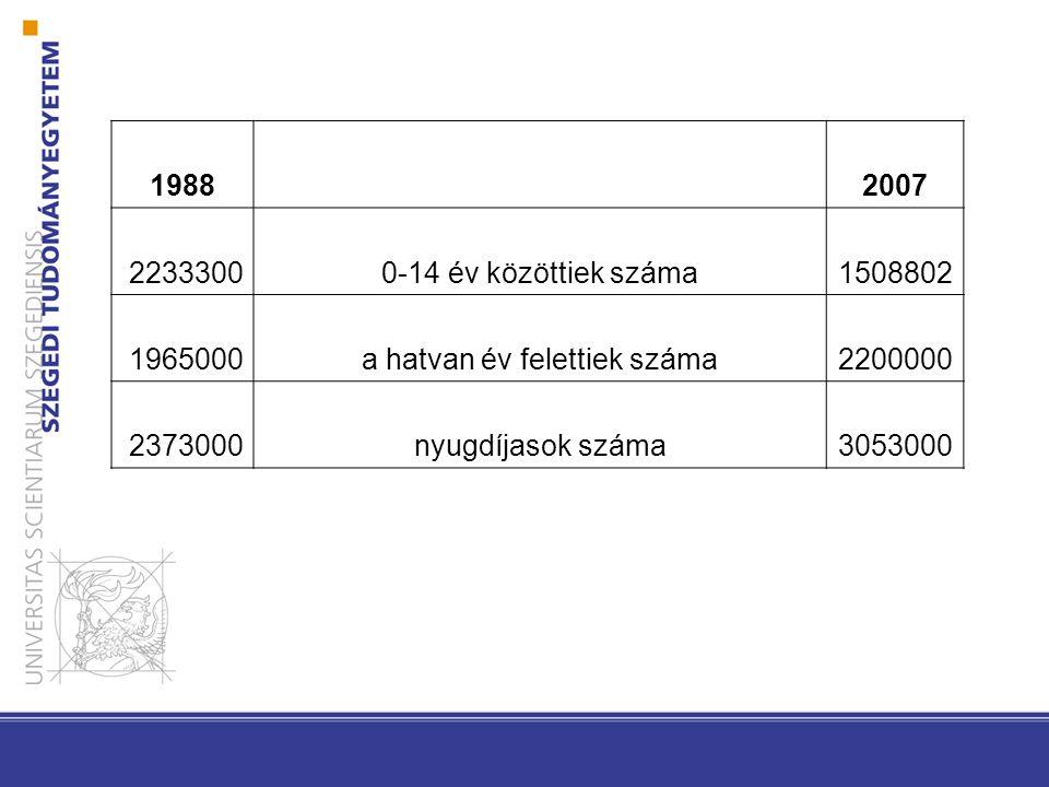 1988 2007 22333000-14 év közöttiek száma1508802 1965000a hatvan év felettiek száma2200000 2373000nyugdíjasok száma3053000