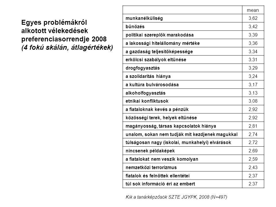 Egyes problémákról alkotott vélekedések preferenciasorrendje 2008 (4 fokú skálán, átlagértékek) Kik a tanárképzősök SZTE JGYPK, 2008 (N=497) mean munkanélküliség3,62 bűnözés3,42 politikai szereplők marakodása3,39 a lakossági hitelállomány mértéke3,36 a gazdaság teljesítőképessége3,34 erkölcsi szabályok eltűnése3,31 drogfogyasztás3,29 a szolidaritás hiánya3,24 a kultúra bulvárosodása3,17 alkoholfogyasztás3,13 etnikai konfliktusok3,08 a fiataloknak kevés a pénzük2,92 közösségi terek, helyek eltűnése2,92 magányosság, társas kapcsolatok hiánya2,81 unalom, sokan nem tudják mit kezdjenek magukkal2,74 túlságosan nagy (iskolai, munkahelyi) elvárások2,72 nincsenek példaképek2,69 a fiatalokat nem veszik komolyan2,59 nemzetközi terrorizmus2,43 fiatalok és felnőttek ellentétei2,37 túl sok információ éri az embert2,37