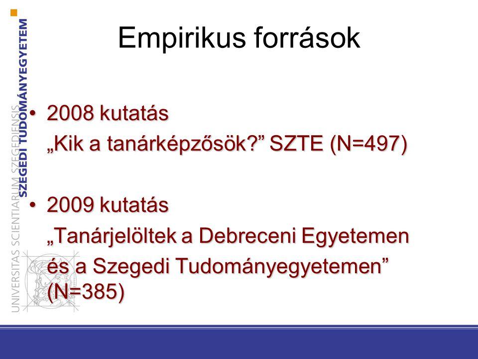 """Empirikus források 2008 kutatás2008 kutatás """"Kik a tanárképzősök? SZTE (N=497) 2009 kutatás2009 kutatás """"Tanárjelöltek a Debreceni Egyetemen és a Szegedi Tudományegyetemen (N=385)"""