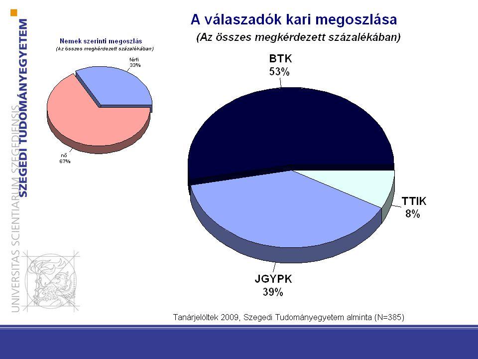 A Szegedi Tudományegyetem regionalitása, a tanárképzés regionális hozzáférhetősége a szegedi tanárképzősöknél