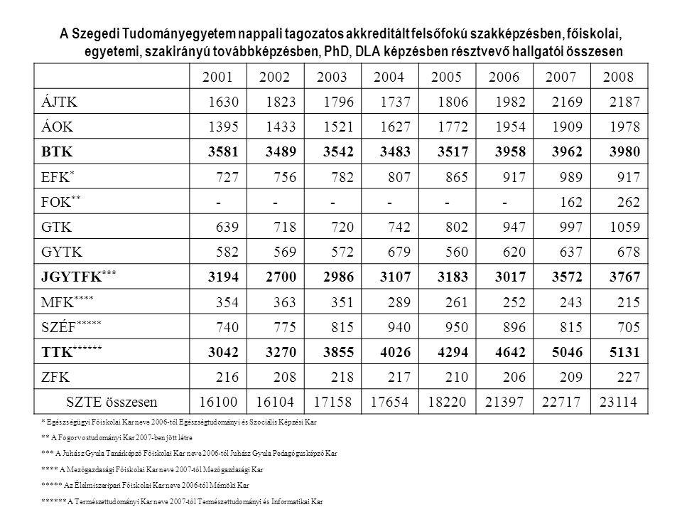 A Szegedi Tudományegyetem nappali tagozatos akkreditált felsőfokú szakképzésben, főiskolai, egyetemi, szakirányú továbbképzésben, PhD, DLA képzésben résztvevő hallgatói összesen 20012002200320042005200620072008 ÁJTK16301823179617371806198221692187 ÁOK13951433152116271772195419091978 BTK35813489354234833517395839623980 EFK * 727756782807865917989917 FOK ** ------162262 GTK6397187207428029479971059 GYTK582569572679560620637678 JGYTFK *** 31942700298631073183301735723767 MFK **** 354363351289261252243215 SZÉF ***** 740775815940950896815705 TTK ****** 30423270385540264294464250465131 ZFK216208218217210206209227 SZTE összesen1610016104171581765418220213972271723114 * Egészségügyi Főiskolai Kar neve 2006-tól Egészségtudományi és Szociális Képzési Kar ** A Fogorvostudományi Kar 2007-ben jött létre *** A Juhász Gyula Tanárképző Főiskolai Kar neve 2006-tól Juhász Gyula Pedagógusképző Kar **** A Mezőgazdasági Főiskolai Kar neve 2007-től Mezőgazdasági Kar ***** Az Élelmiszeripari Főiskolai Kar neve 2006-tól Mérnöki Kar ****** A Természettudományi Kar neve 2007-től Természettudományi és Informatikai Kar