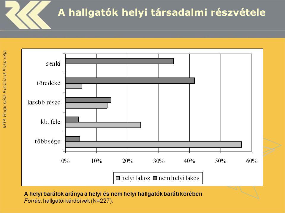 MTA Regionális Kutatások Központja A hallgatók helyi társadalmi részvétele A helyi barátok aránya a helyi és nem helyi hallgatók baráti körében Forrás: hallgatói kérdőívek (N=227).