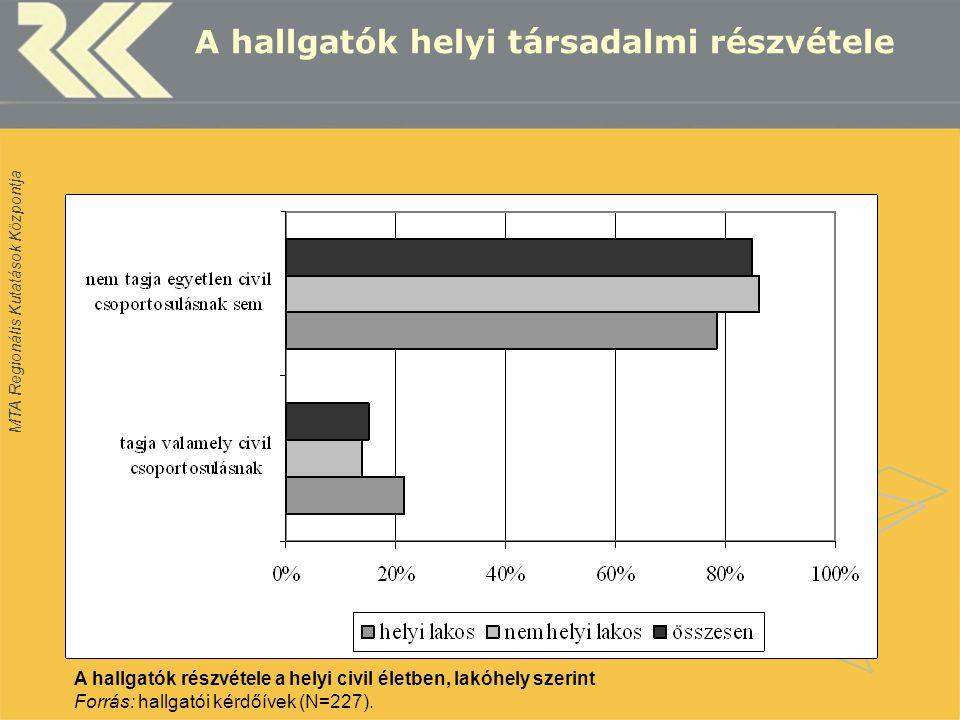 MTA Regionális Kutatások Központja A hallgatók helyi társadalmi részvétele A hallgatók részvétele a helyi civil életben, lakóhely szerint Forrás: hallgatói kérdőívek (N=227).