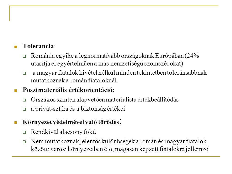 Tolerancia:  Románia egyike a legnormatívabb országoknak Európában (24% utasítja el egyértelműen a más nemzetiségű szomszédokat)  a magyar fiatalok kivétel nélkül minden tekintetben toleránsabbnak mutatkoznak a román fiataloknál.