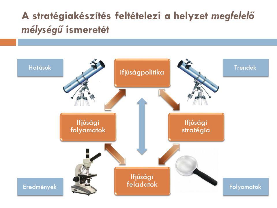 Ifjúságpolitika Ifjúsági stratégia Ifjúsági feladatok Ifjúsági folyamatok A stratégiakészítés feltételezi a helyzet megfelelő mélységű ismeretét Trendek Folyamatok Eredmények Hatások