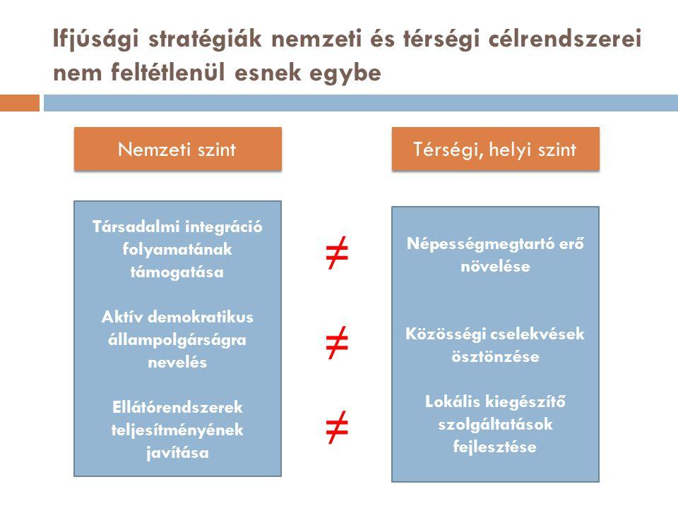 Ifjúsági stratégiák nemzeti és térségi célrendszerei nem feltétlenül esnek egybe Nemzeti szint Térségi, helyi szint Társadalmi integráció folyamatának támogatása Aktív demokratikus állampolgárságra nevelés Ellátórendszerek teljesítményének javítása Népességmegtartó erő növelése Közösségi cselekvések ösztönzése Lokális kiegészítő szolgáltatások fejlesztése ≠ ≠ ≠